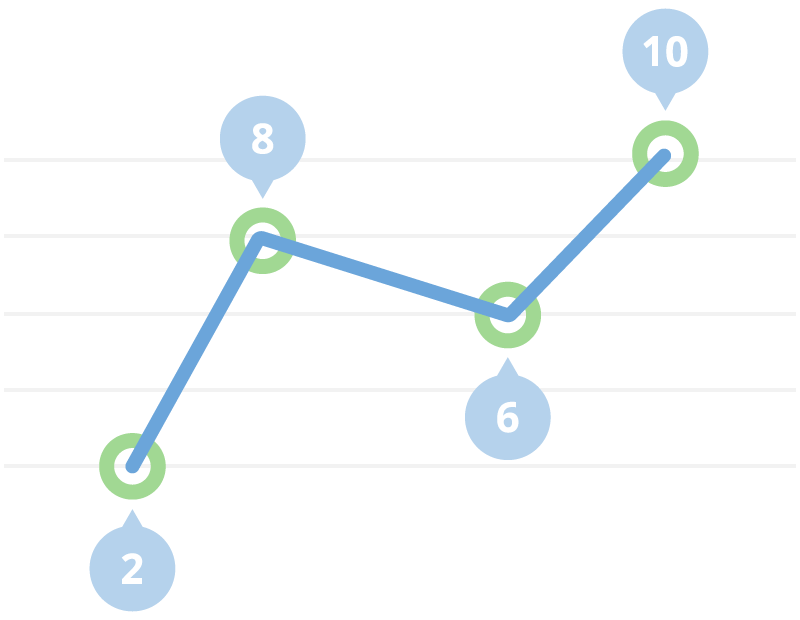 Showing a line graph with 4 data points on a medical survey result