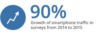 90-percent-growth-of-survey-smartphone-traffic